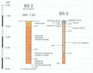Grafik: Bodengutachten